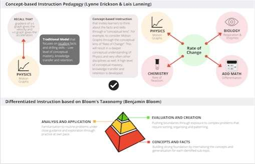 physics Concept-Based Learning