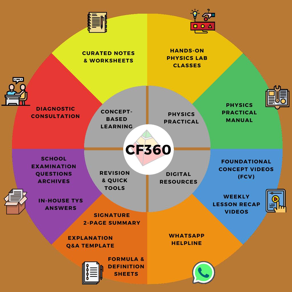 CF360 Circle